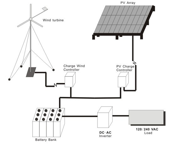 Hybrid solar wind power generation system in india
