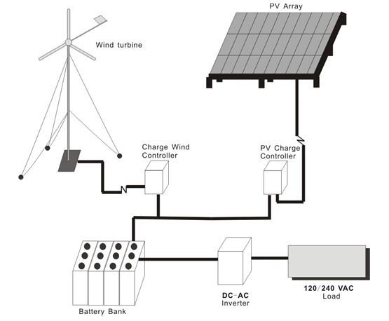 Wind Amp Solar Hybrid System On Grid Off Grid